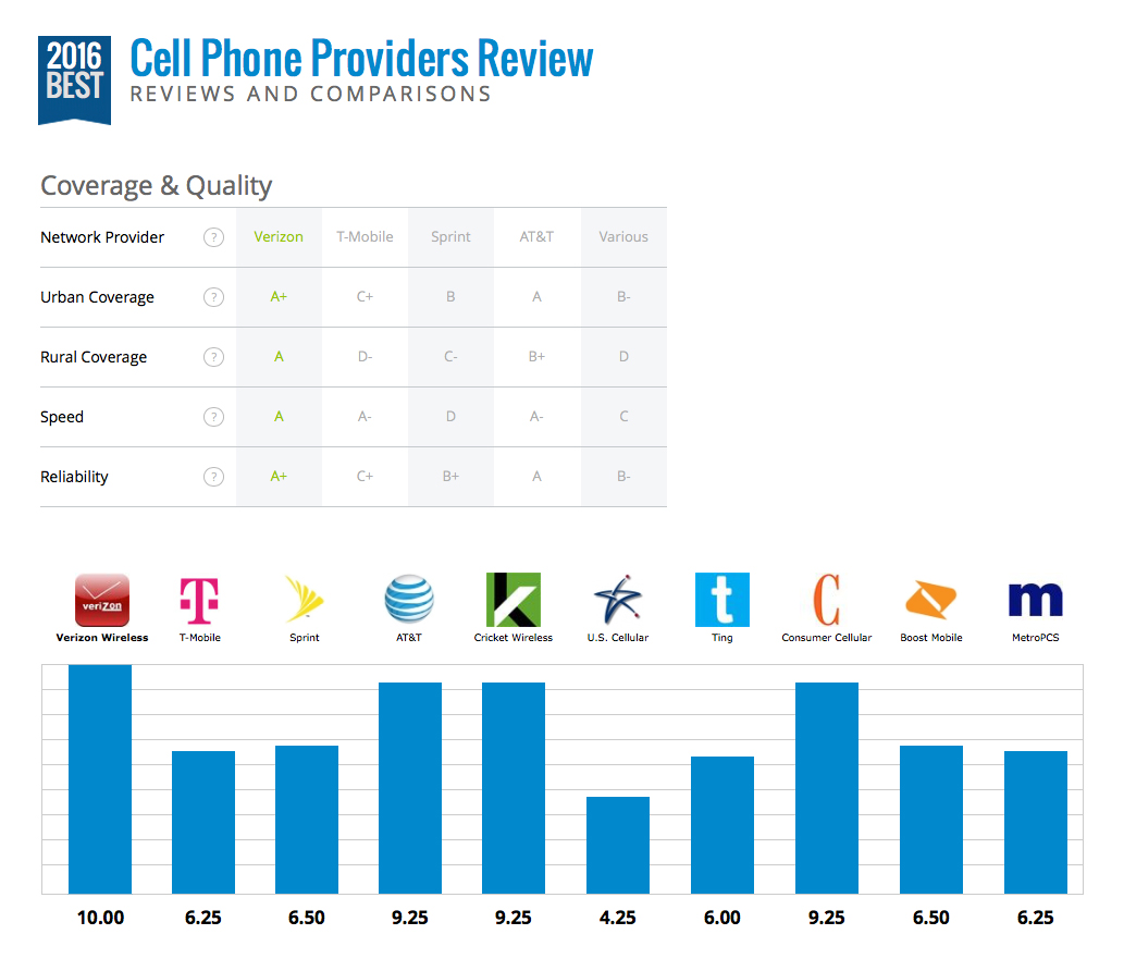 Phone_Provider_Coverage_Comparison